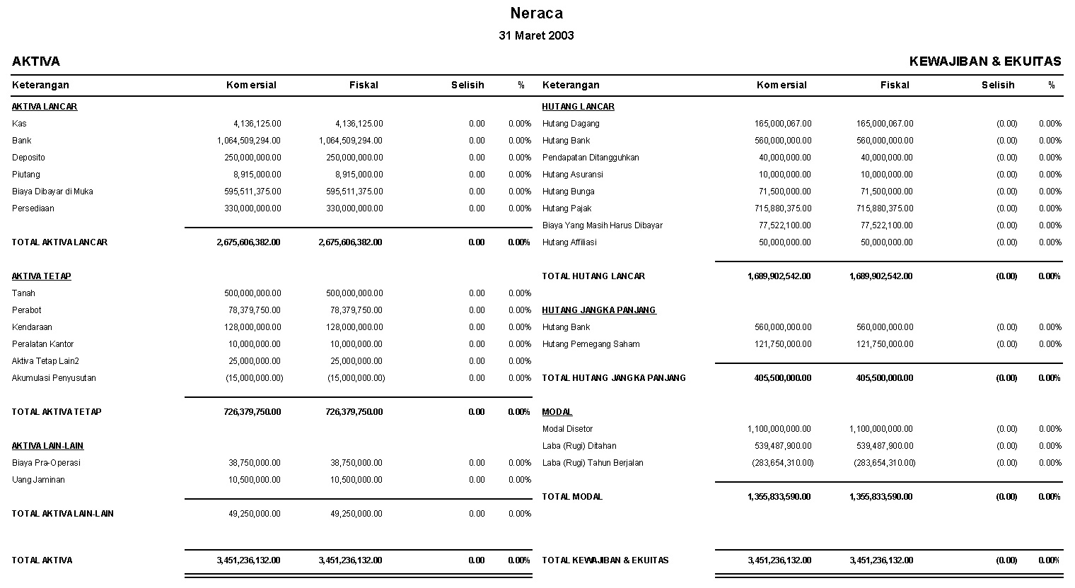 Contoh Laporan Neraca Komparatif Komersial/Fiskal